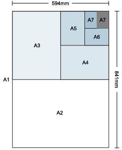 地表最強常用紙張尺寸表│紙張尺寸表釐清紙張規格的眉角